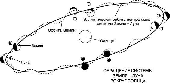 Земля луна солнце схема